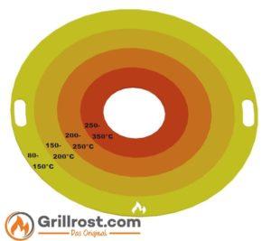 Temperaturbereich / Temperaturzonen bei einer Feuerplatte von Grillrost.com